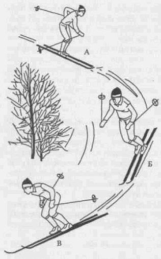 Как разворачиваться и спускаться на беговых и горных лыжах  